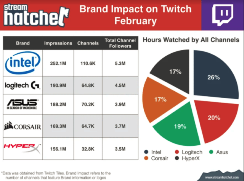 Brand Impact on Twitch February