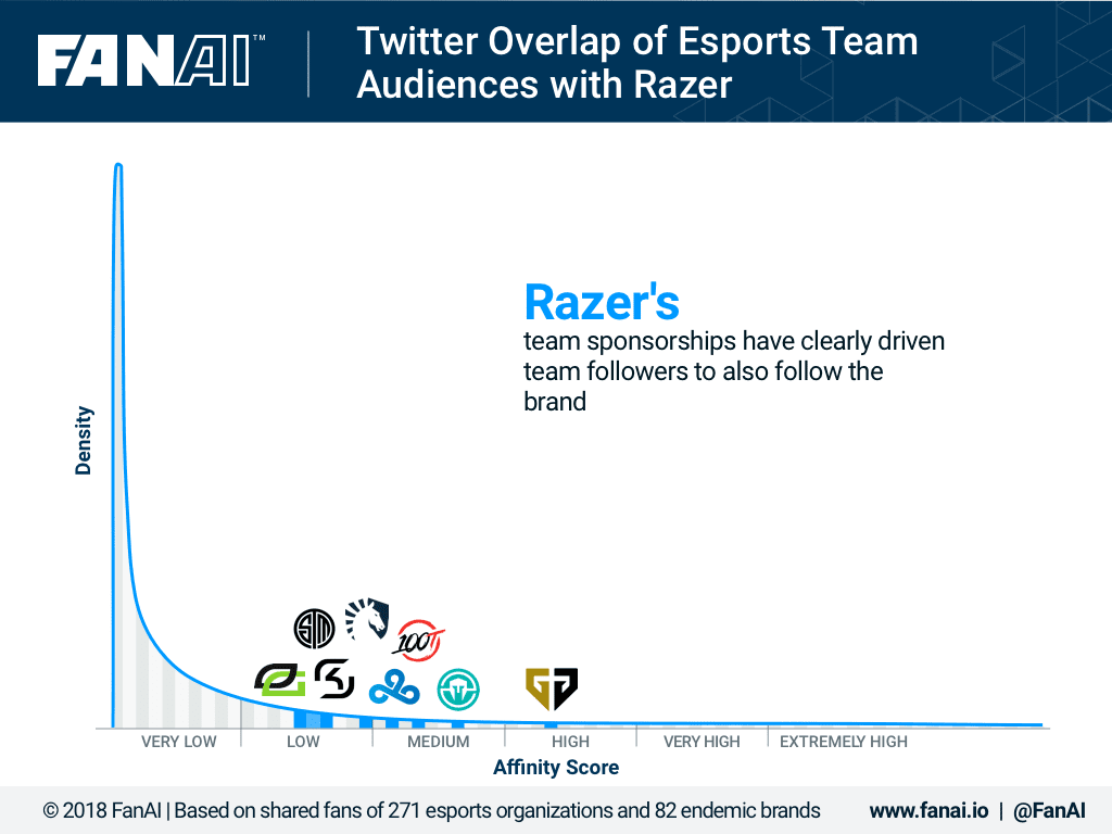 Twitter Overlap with Esports Team Audiences with Razer