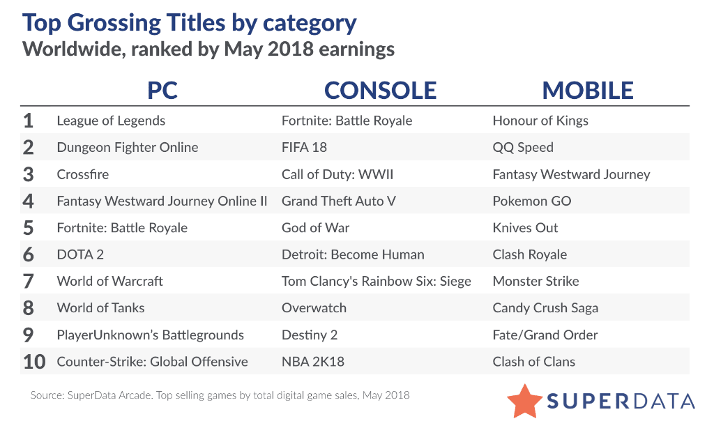 Top Grossing Categories by Title