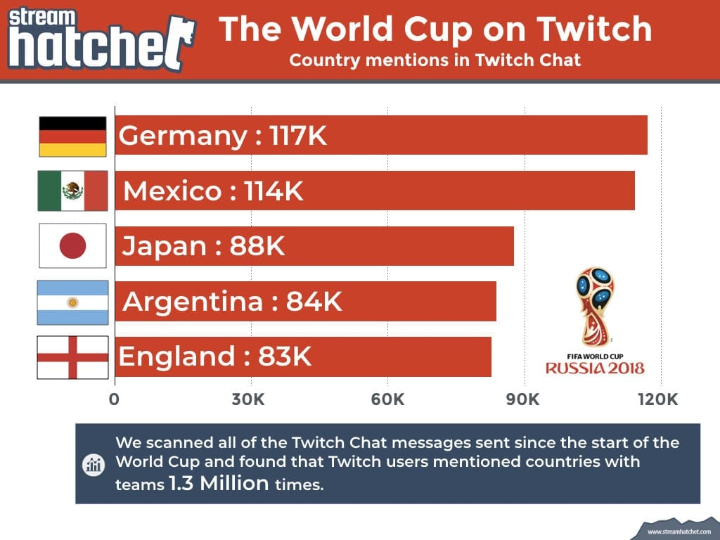 World Cup on Twitch