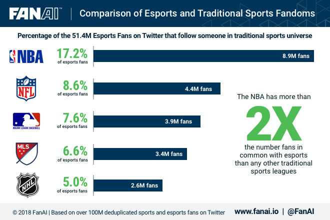 Comparison of Esports and Traditional Sports Fandoms