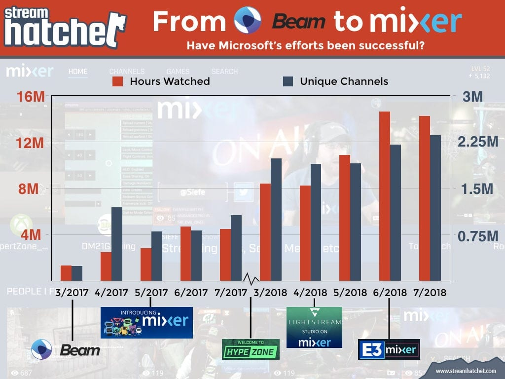 From Beam to Mixer....