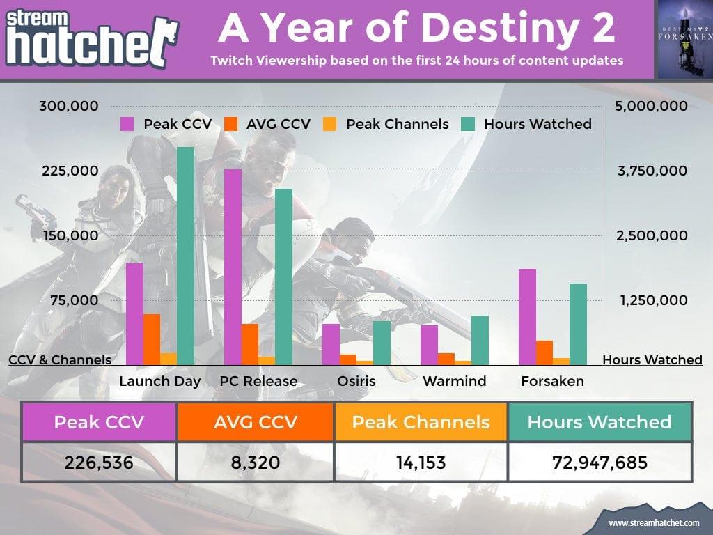 1 Year of Destiny 2