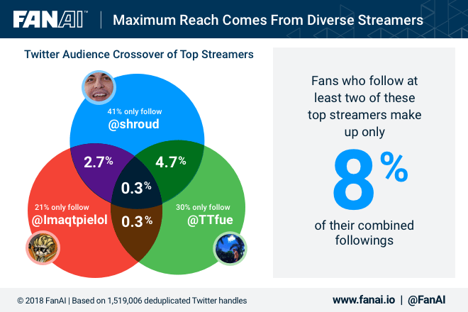 Maximum Reach comes from diverse streamers