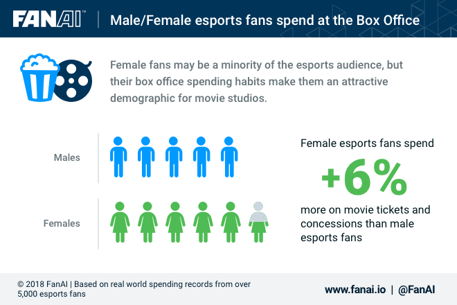 Male/Female Esports fans spend at Box Office