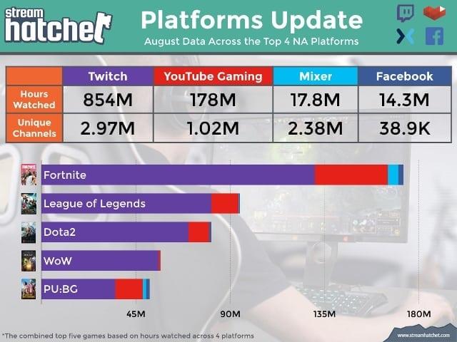 Platform Update- August Data Top 4NA Platforms