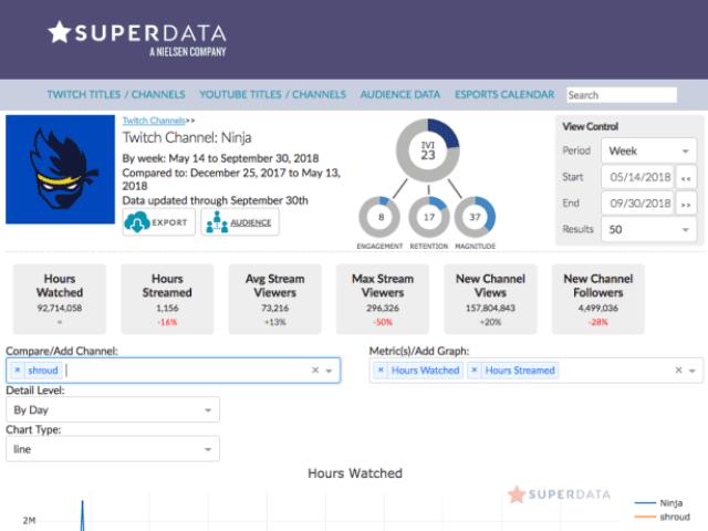 Superdata Pushes Arena Dashboard Tool
