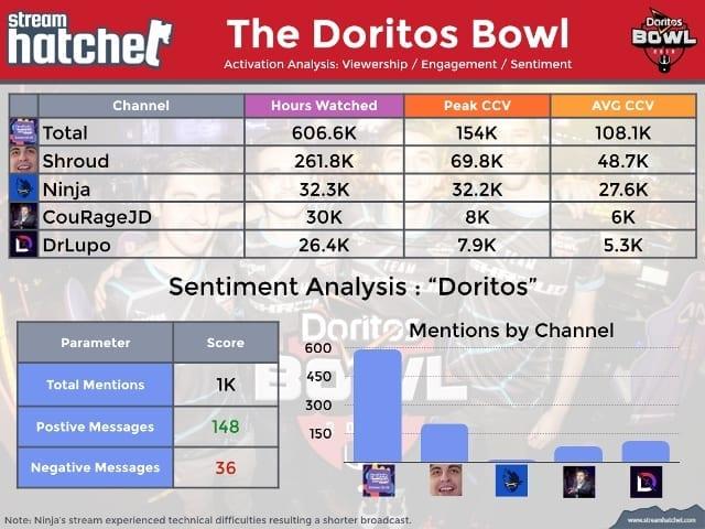 The Doritos Bowl