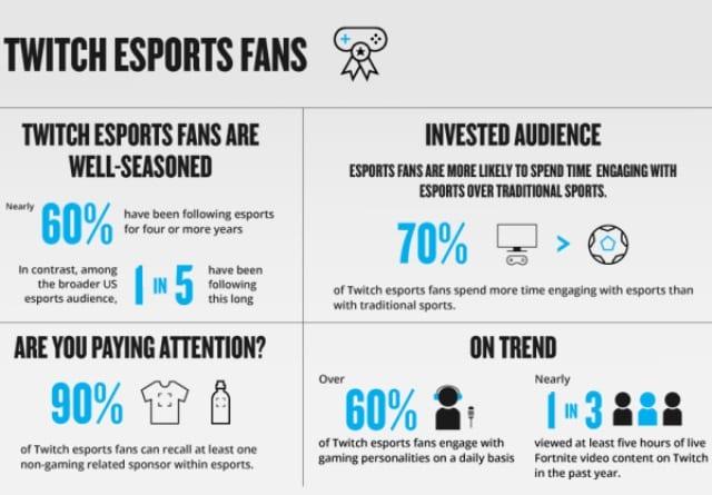 Nielsen Releases Fan Study w/ Twitch