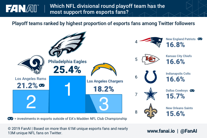Playoff teams ranked by highest proportion of eSports fans among Twitter followers