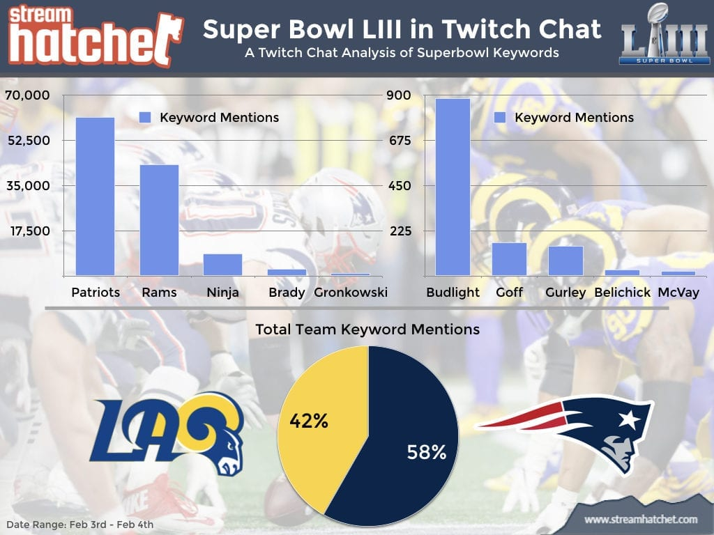 A Twitch Chat Analysis of Superbowl Keywords