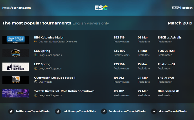 The Most Popular Tournaments