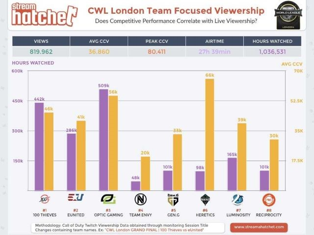 Call of Duty World League took over London for a major tournament in the circuit