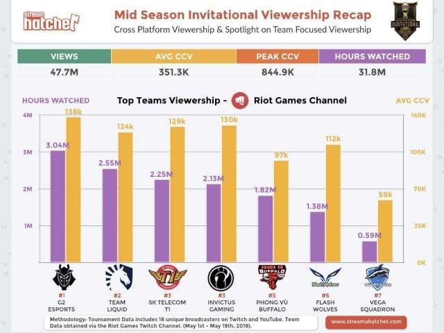 Cross Platform Viewership & Spotlight on Team Focused Viewership