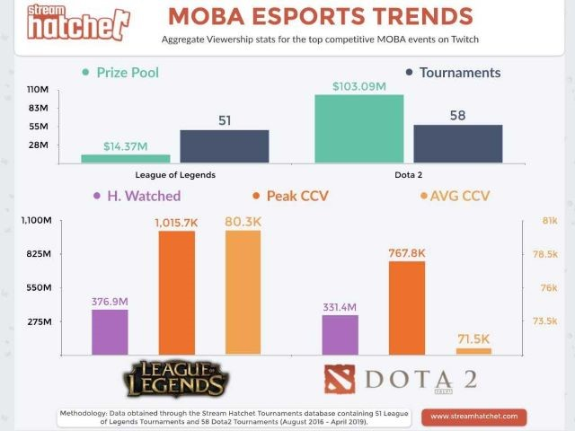 MOBA Esports Trends