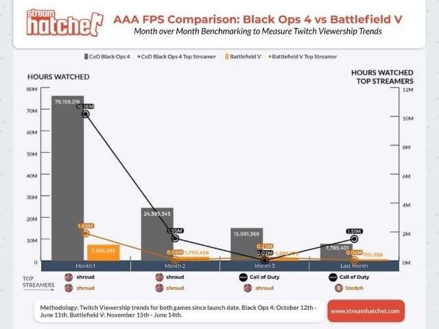 AAA FPS Comparison Black Ops 4 vs Battle v
